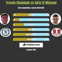 Trevoh Chalobah vs Idris El Mizouni h2h player stats