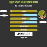 Kyle Scott vs Brahim Darri h2h player stats