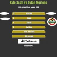 Kyle Scott vs Dylan Mertens h2h player stats
