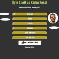 Kyle Scott vs Karim Rossi h2h player stats