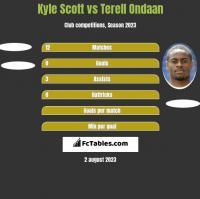 Kyle Scott vs Terell Ondaan h2h player stats