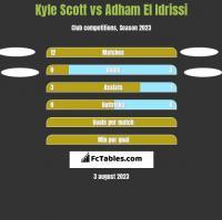Kyle Scott vs Adham El Idrissi h2h player stats