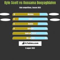 Kyle Scott vs Oussama Bouyaghlafen h2h player stats