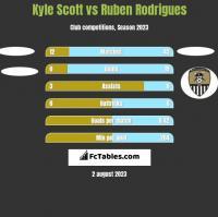 Kyle Scott vs Ruben Rodrigues h2h player stats