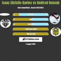 Isaac Christie-Davies vs Godfred Donsah h2h player stats
