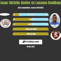 Isaac Christie-Davies vs Lassana Coulibaly h2h player stats