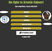 Ike Ugbo vs Arsenio Valpoort h2h player stats