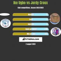 Ike Ugbo vs Jordy Croux h2h player stats