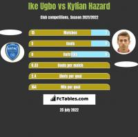 Ike Ugbo vs Kylian Hazard h2h player stats