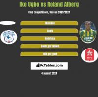 Ike Ugbo vs Roland Alberg h2h player stats