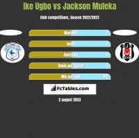 Ike Ugbo vs Jackson Muleka h2h player stats