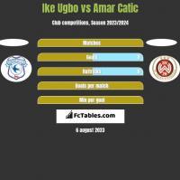 Ike Ugbo vs Amar Catic h2h player stats