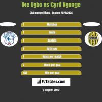 Ike Ugbo vs Cyril Ngonge h2h player stats