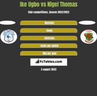 Ike Ugbo vs Nigel Thomas h2h player stats
