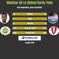 Mukhtar Ali vs Abdoul Karim Yoda h2h player stats