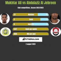 Mukhtar Ali vs Abdulaziz Al Jebreen h2h player stats