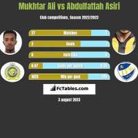 Mukhtar Ali vs Abdulfattah Asiri h2h player stats