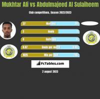 Mukhtar Ali vs Abdulmajeed Al Sulaiheem h2h player stats