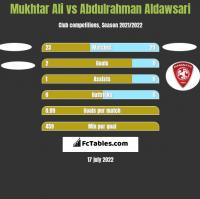 Mukhtar Ali vs Abdulrahman Aldawsari h2h player stats