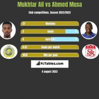 Mukhtar Ali vs Ahmed Musa h2h player stats