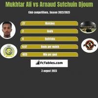 Mukhtar Ali vs Arnaud Sutchuin Djoum h2h player stats
