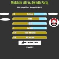 Mukhtar Ali vs Awadh Faraj h2h player stats