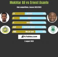 Mukhtar Ali vs Ernest Asante h2h player stats
