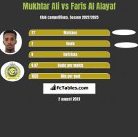 Mukhtar Ali vs Faris Al Alayaf h2h player stats