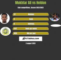 Mukhtar Ali vs Heldon h2h player stats