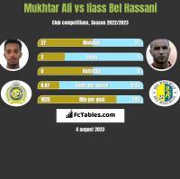 Mukhtar Ali vs Iiass Bel Hassani h2h player stats