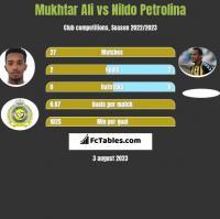Mukhtar Ali vs Nildo Petrolina h2h player stats