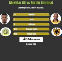Mukhtar Ali vs Nordin Amrabat h2h player stats
