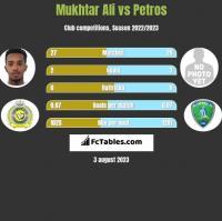 Mukhtar Ali vs Petros h2h player stats