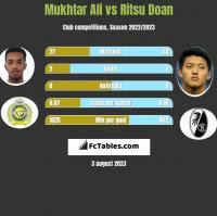 Mukhtar Ali vs Ritsu Doan h2h player stats