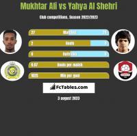 Mukhtar Ali vs Yahya Al Shehri h2h player stats
