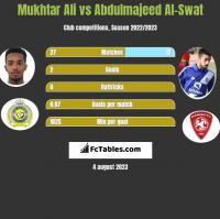 Mukhtar Ali vs Abdulmajeed Al-Swat h2h player stats