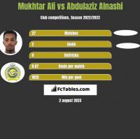 Mukhtar Ali vs Abdulaziz Alnashi h2h player stats