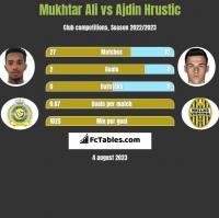 Mukhtar Ali vs Ajdin Hrustic h2h player stats