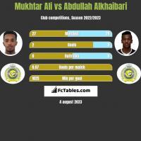 Mukhtar Ali vs Abdullah Alkhaibari h2h player stats