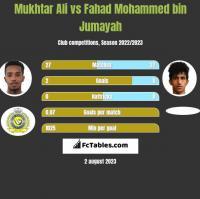 Mukhtar Ali vs Fahad Mohammed bin Jumayah h2h player stats