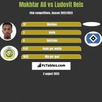 Mukhtar Ali vs Ludovit Reis h2h player stats
