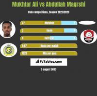 Mukhtar Ali vs Abdullah Magrshi h2h player stats