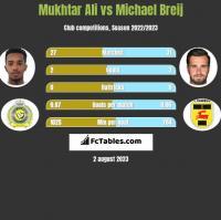 Mukhtar Ali vs Michael Breij h2h player stats