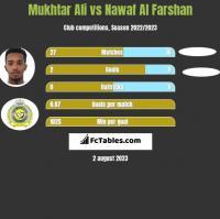 Mukhtar Ali vs Nawaf Al Farshan h2h player stats