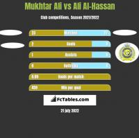 Mukhtar Ali vs Ali Al-Hassan h2h player stats