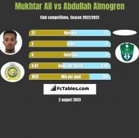 Mukhtar Ali vs Abdullah Almogren h2h player stats