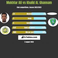 Mukhtar Ali vs Khalid AL Ghannam h2h player stats