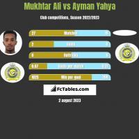 Mukhtar Ali vs Ayman Yahya h2h player stats