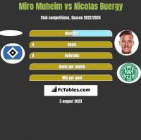 Miro Muheim vs Nicolas Buergy h2h player stats