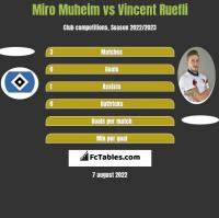Miro Muheim vs Vincent Ruefli h2h player stats